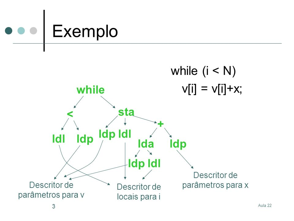 Exemplo while (i < N) v[i] = v[i]+x; while sta < + ldp ldl ldl